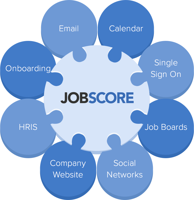 JobScore in center puzzle piece, and hiring process activity written in connecting puzzle pieces.