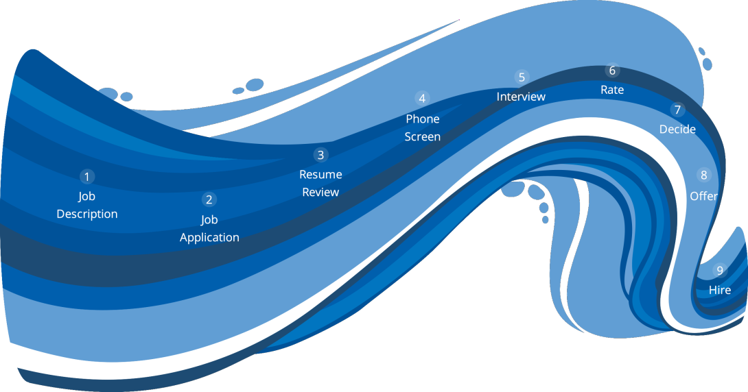 A blue wave with numbers listing the ways to recruit candidates using JobScore's enterprise recruiting software.