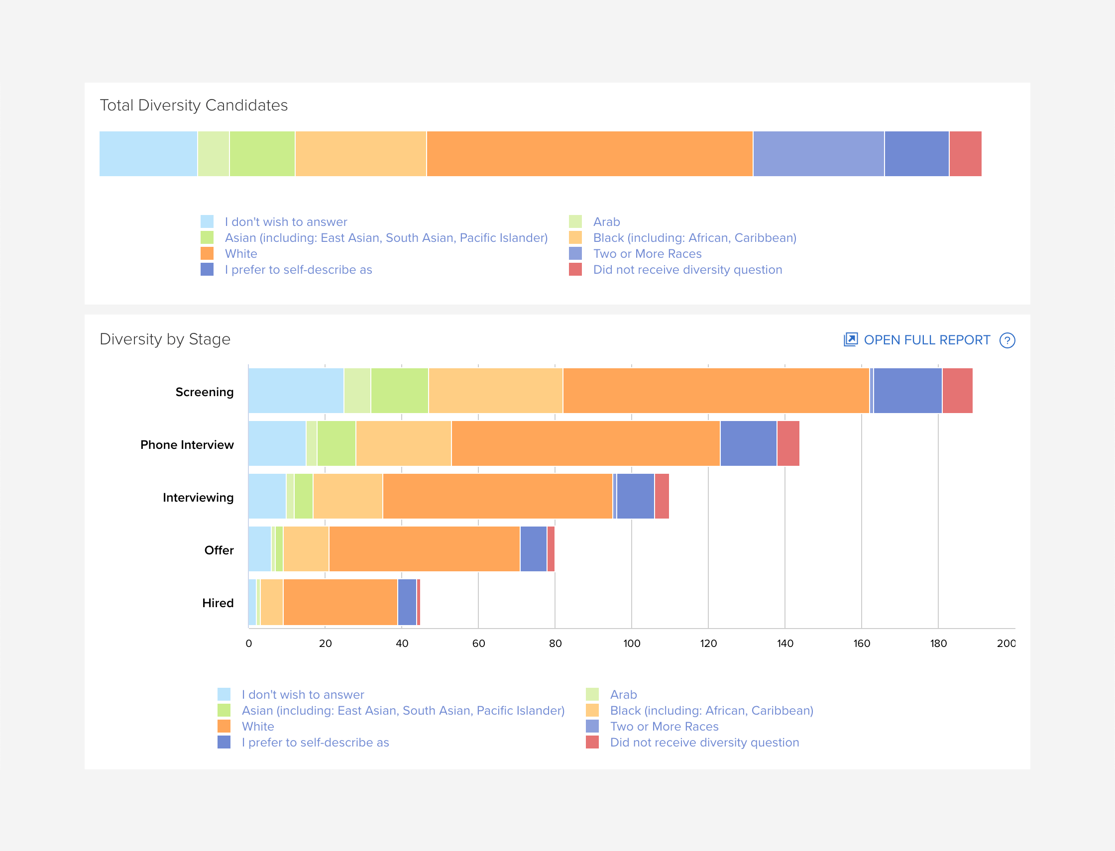 diversity by stage report
